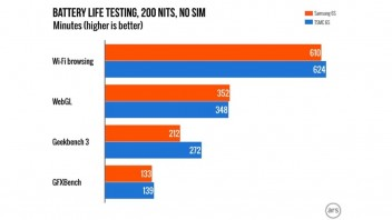 Batteritest iPHone 6s